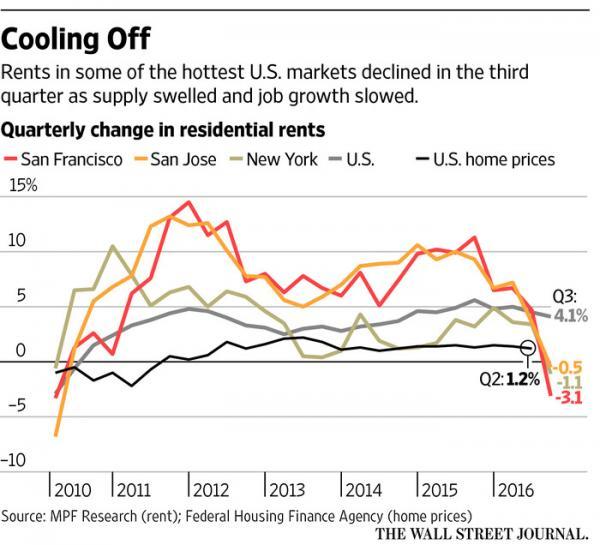 全球楼市泡沫即将破灭?房租已经开始跌了!