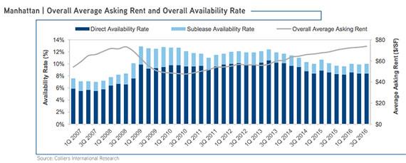 高力国际:曼哈顿办公楼租赁库存消化七年后首现负数