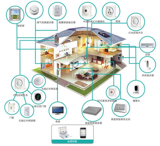 家居智能型升级 可让房屋价值上涨
