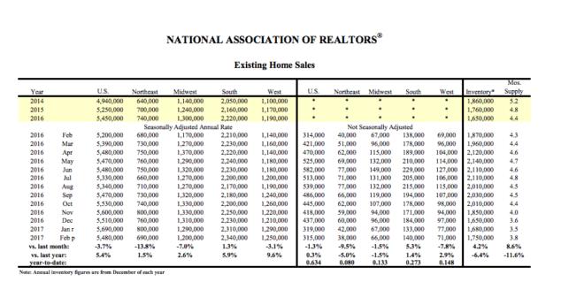 NAR:今年2月美国成屋销售环比下降 但销售房价中位数比去年同期增长