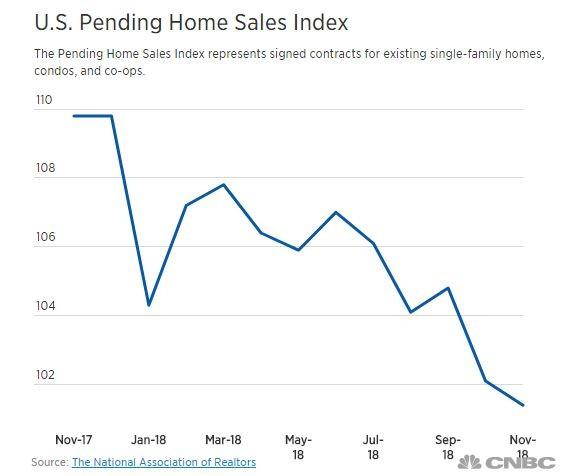 待售房屋合约上个月意外下跌 全美住房销售市场疲软新证