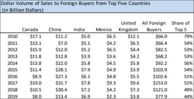 """中国人赴美购房骤降56% 仍连续7年""""卫冕""""最大买家"""